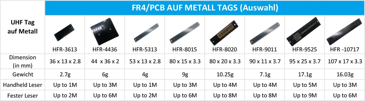 HUAYUAN FR4 PCB AUF METALL TAGS (Auswahl)
