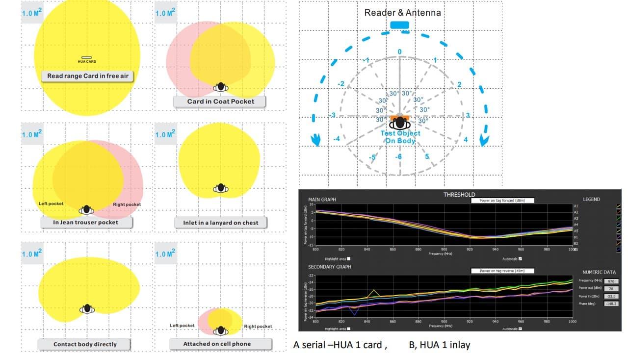 HUAYUAN HUA1 UHF RFID On Body Karte Leistungstest