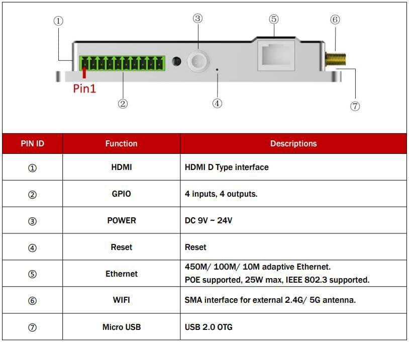 PIN Zuweisung des S8000 UHF RFID Lesegerät