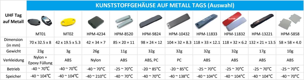Plastik RFID Auf Metall Tags(Auswahl)