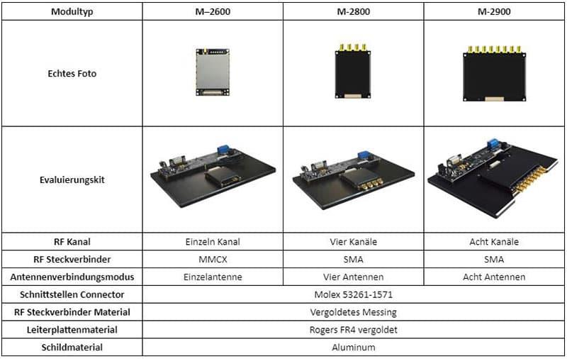 R2000 UHF-Modul-Serie Produktansicht