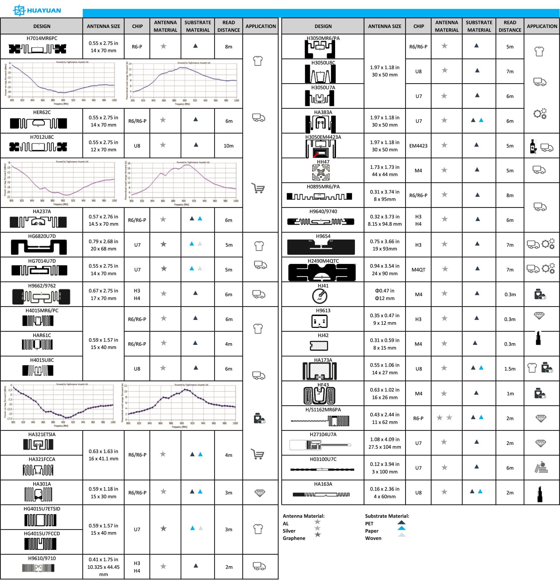 HUAYUAN bietet die folgenden UHF RFID Inlays an (Auswahl)