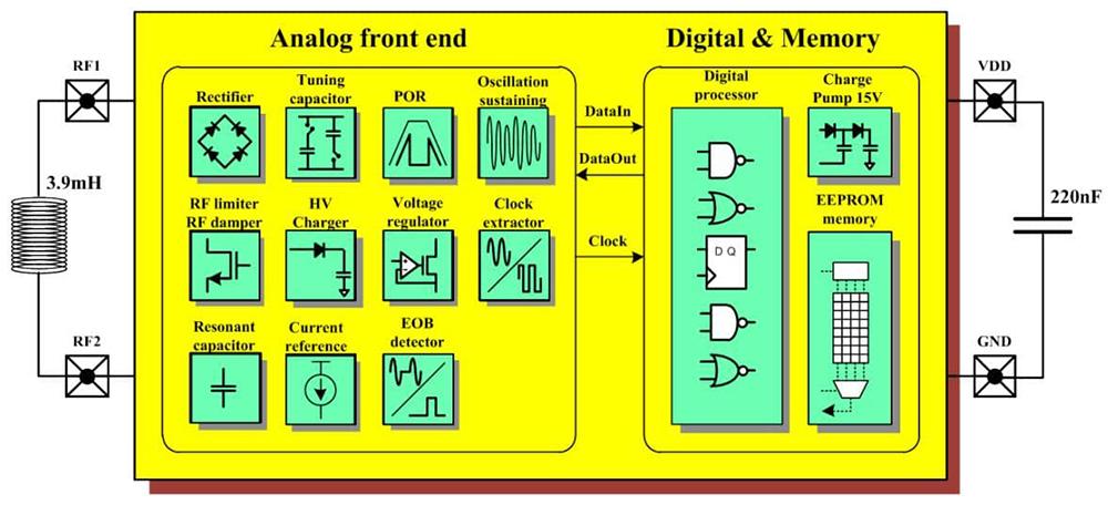 Detailliertes Chip Blockdiagramm des RFID AGV Tag