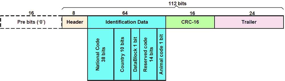 HDX ISO117845 ID Datenstruktur - HUAYUAN
