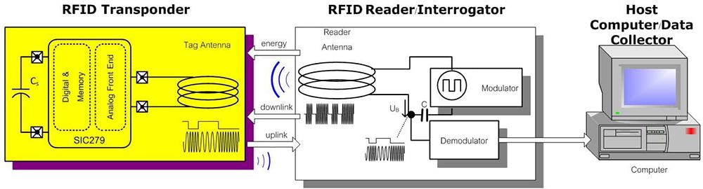 Systemübersicht über RFID AGV Tag Gerät - HUAYUAN